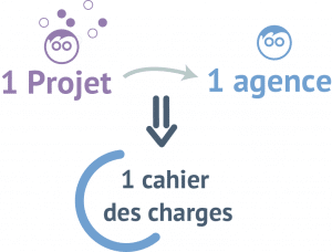Projet+Agence = Cahier des charges